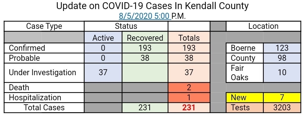 August 5 KC Emergency Mgmt COVID-19 Case Count