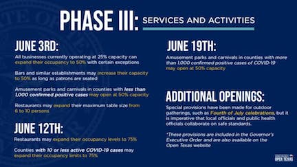 June 3 2020 State of Texas Phase III Openings