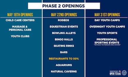 State of Texas Phase II Openings